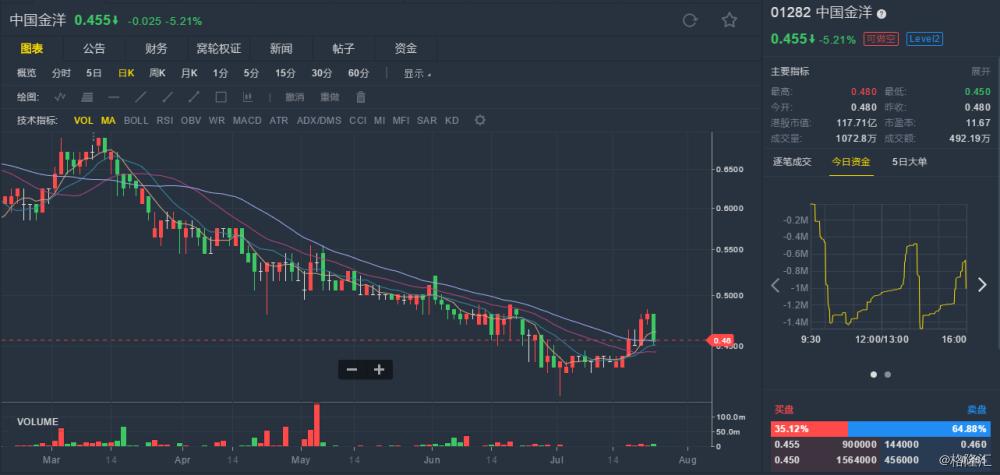 【中国金洋(01282.hk):上半年股东应占溢利预期增长不